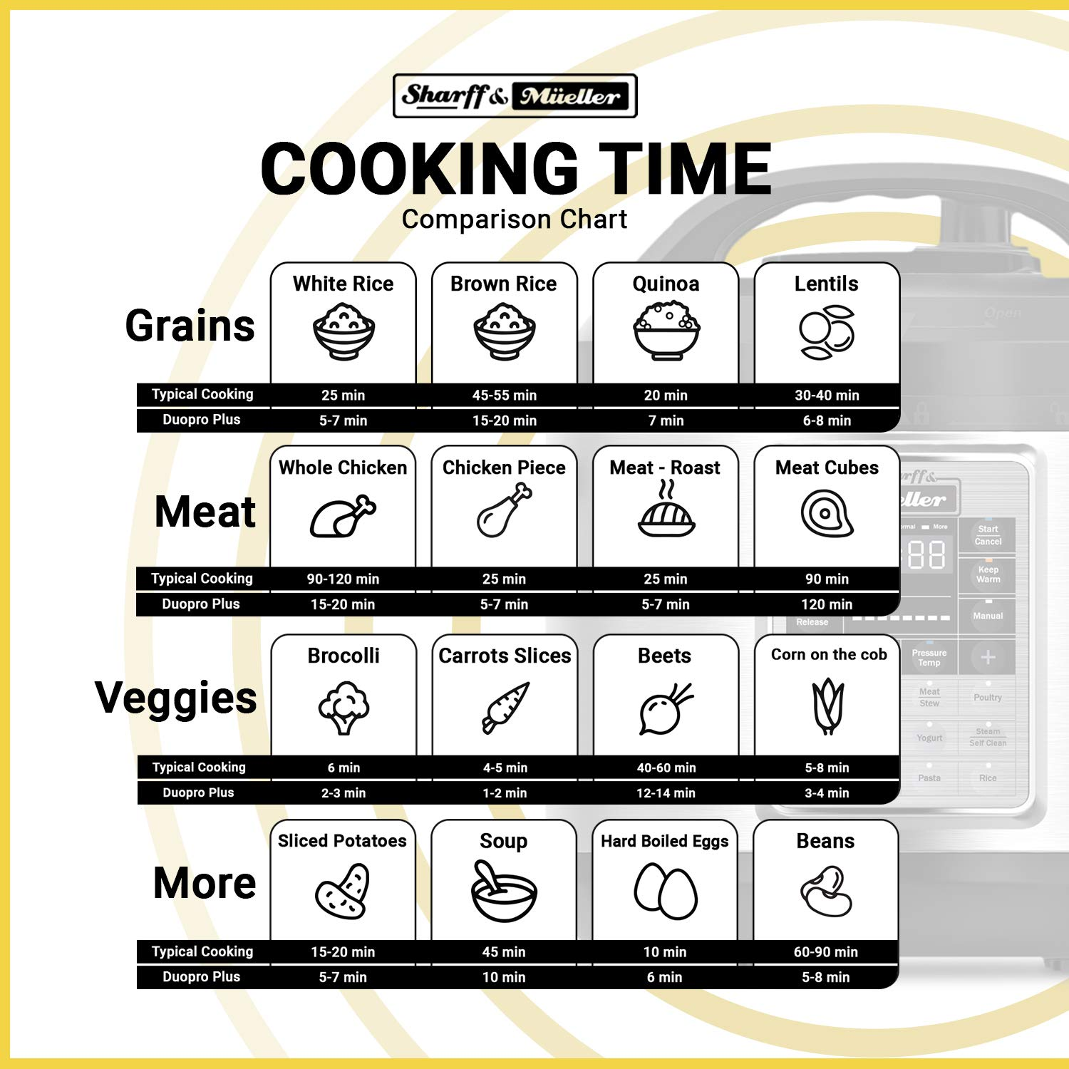 Electric Pressure Cooker 6 Quart Stainless Steel 12 in 1 Programmable Multipot Cooker Duopro RecipeBook Included by Sharff and Mueller by Sharff & Müeller (Image #5)