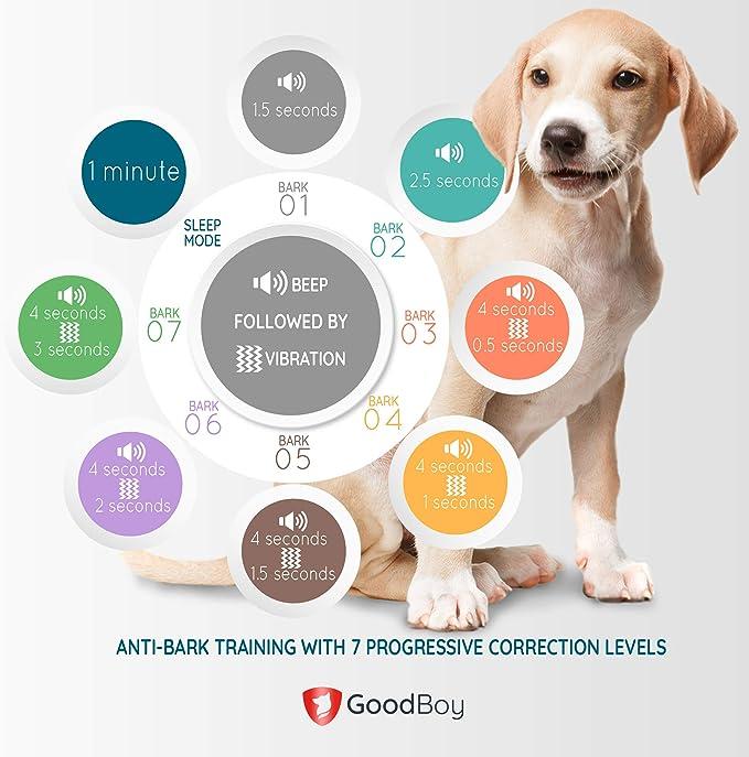 Collar Antiladridos para Perros Pequeños y Medianos de GoodBoy ...