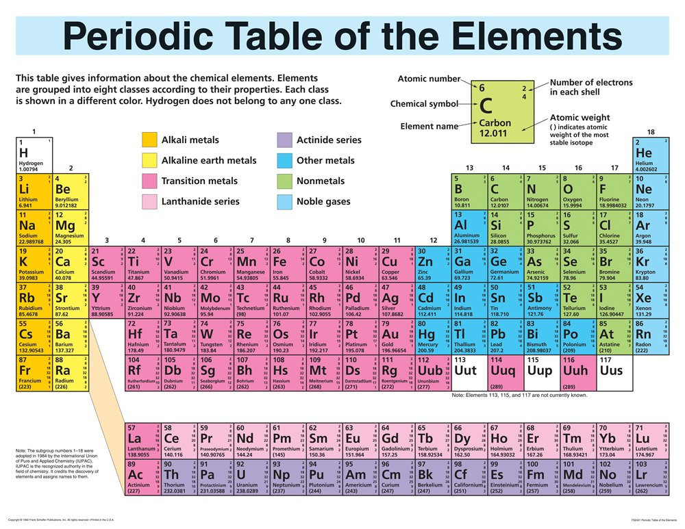 amazoncom periodic table elements display wall chart periodic table of the elements 0013587024321 school specialty publishing books - Periodic Table Of Elements Be