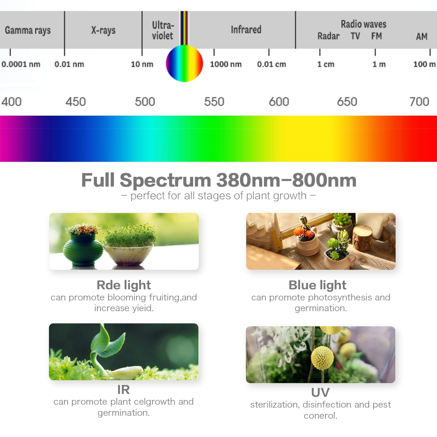 Grow Lights for Indoor Plants – A Plus LED Indoor Plant Lights, Dual Head Full Spectrum Sunlike Grow Light, Double Switch Flower Lamp, with Replaceable E27 Bulb, Professional for Seedling