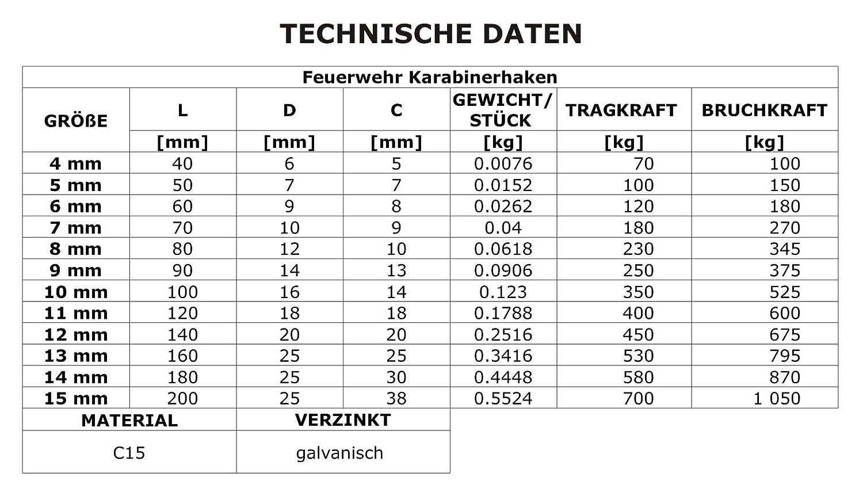 7mm FEUERWEHR KARABINERHAKEN STANDARD 10 St/ück Karabiner verzinkt DQ-PP