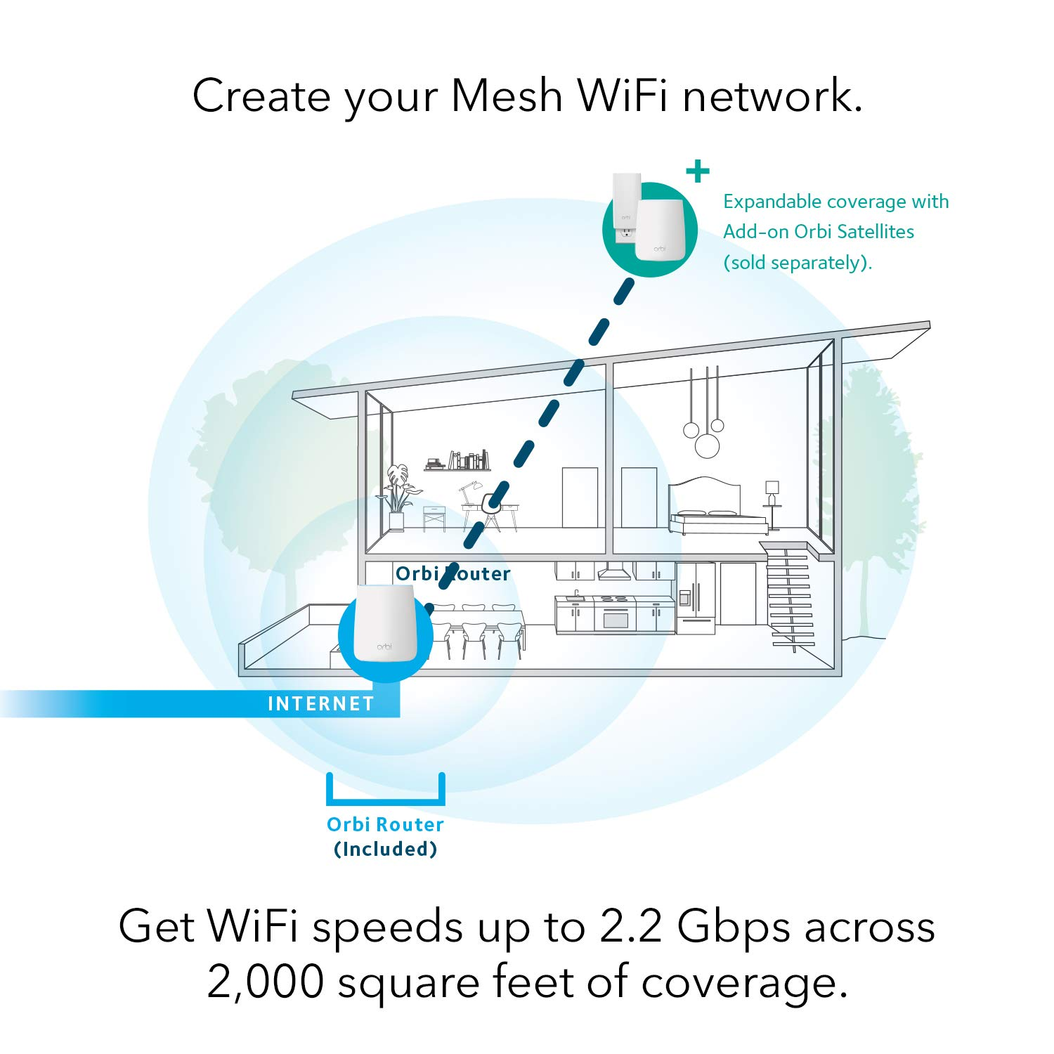 NETGEAR Orbi Whole Home Mesh-Ready WiFi Router - for speeds up to 2 2 Gbps  Over 2,000 sq  feet, AC2200 (RBR20)