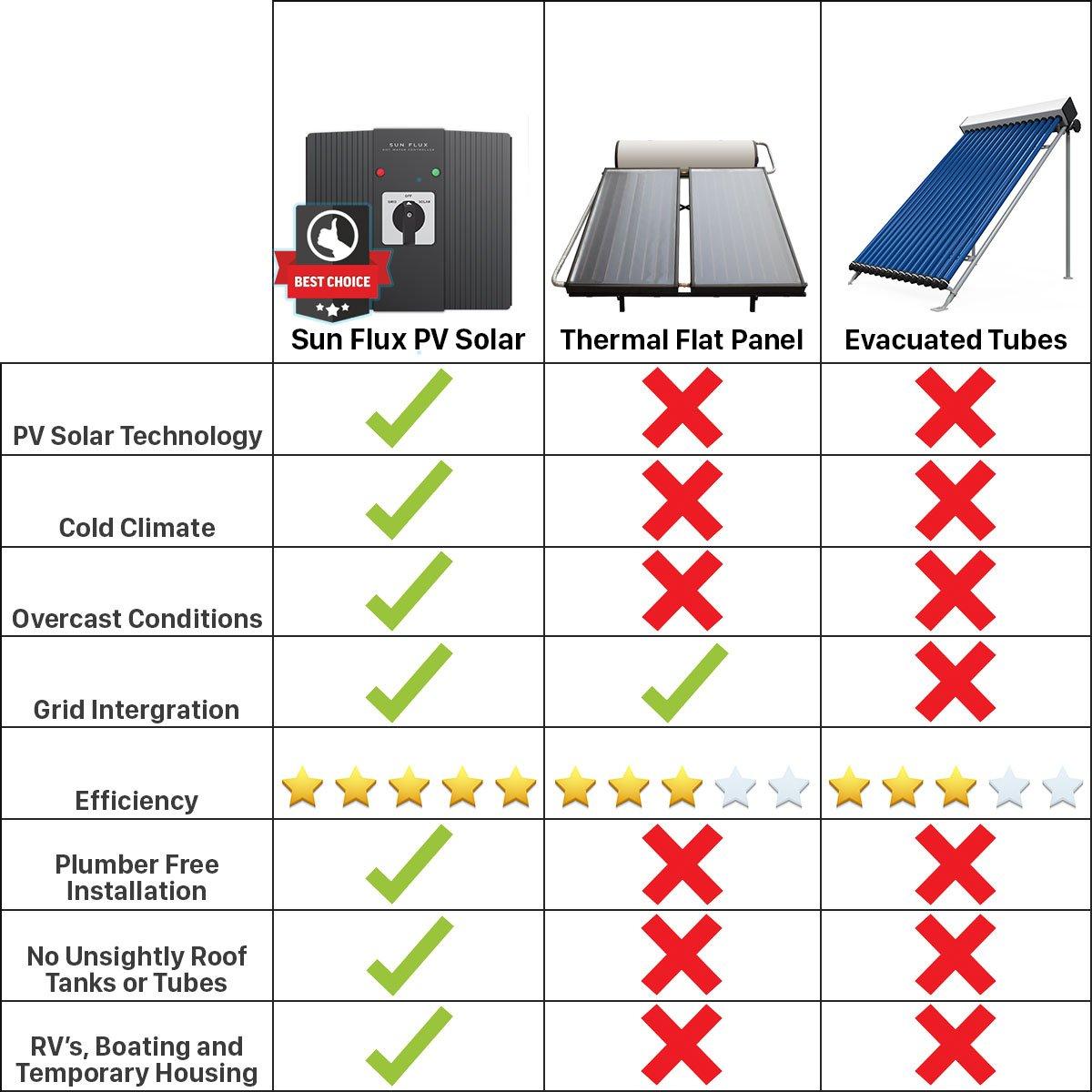Agua caliente solar controlador - sol flujo por Sei (nuevo para 2017) | paneles solares + sol Flux + eléctrico calentador de agua depósito, hacer libre agua ...
