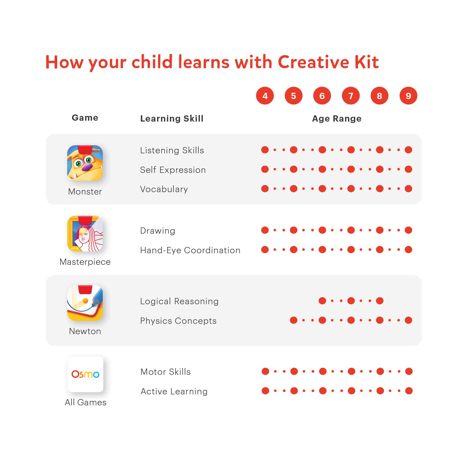 Osmo Creative Kit for iPad (iPad base included) by Osmo (Image #6)