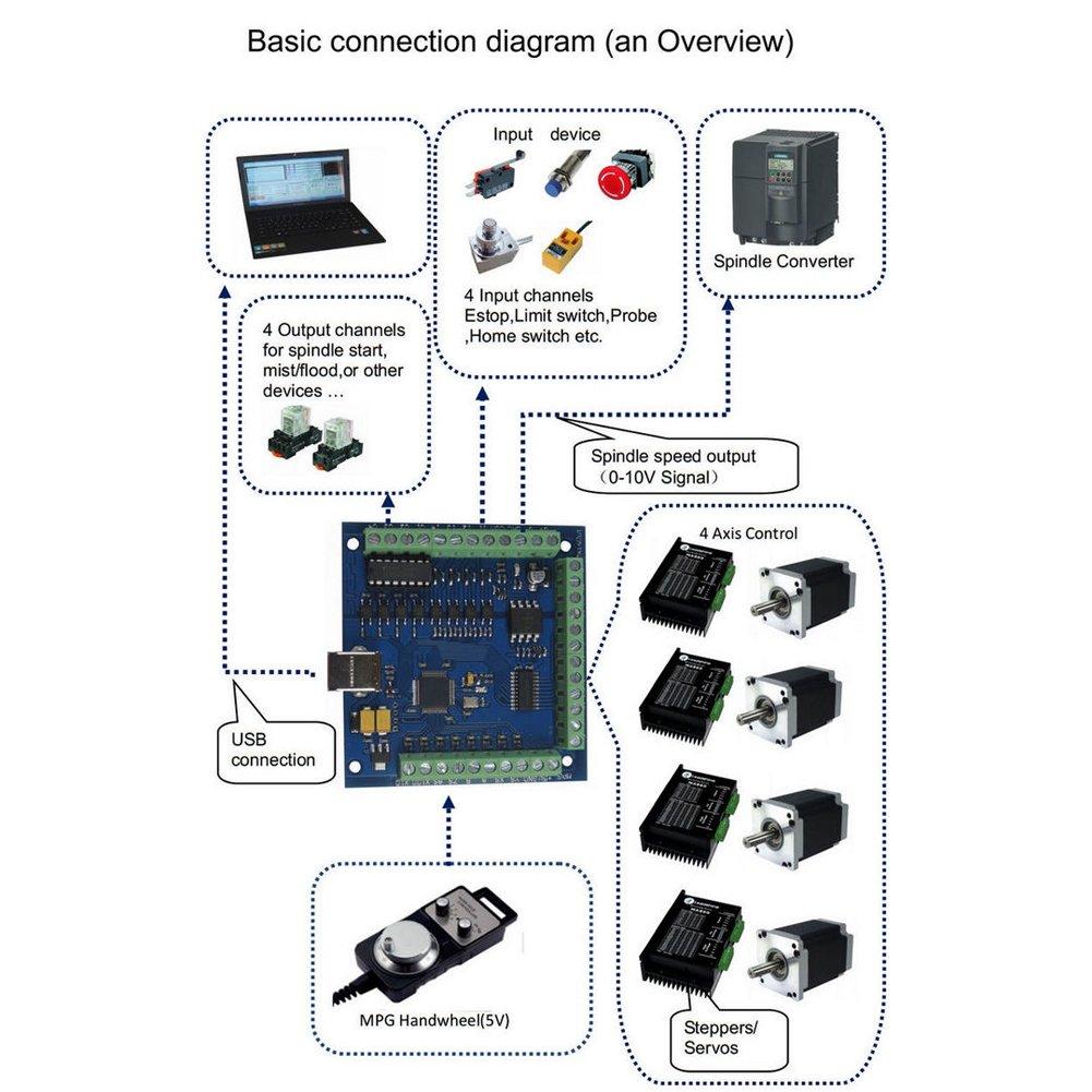 SainSmart 4 Axis Mach3 USB CNC Motion Controller Card Interface Breakout Board by SainSmart