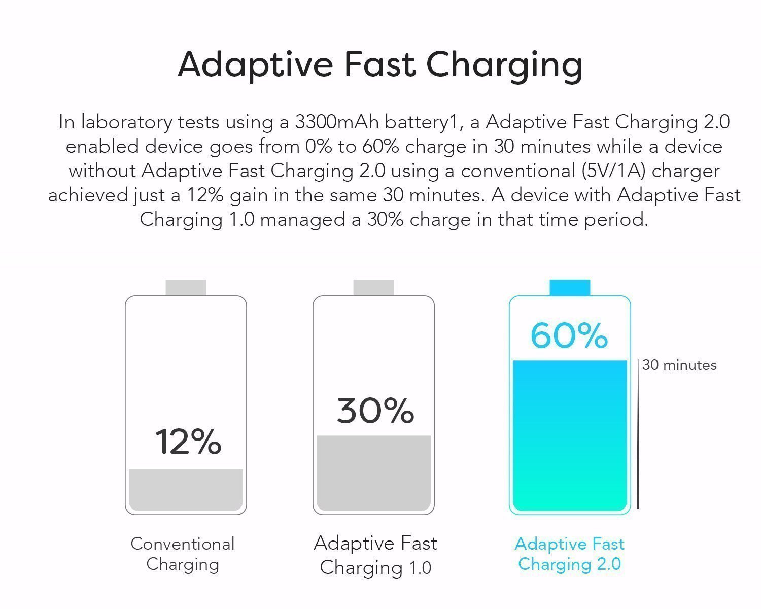 Samsung Galaxy S8 Plus Adaptive Fast Charger Type-C 2.0 Cable Kit by Boxgear {Wall Charger + Car Charger + 2 Type-C Cables} Fast Charging by Boxgear (Image #5)