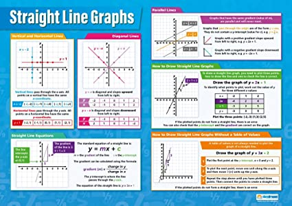 Amazon com: Straight Line Graphs | Classroom Posters for Mathematics