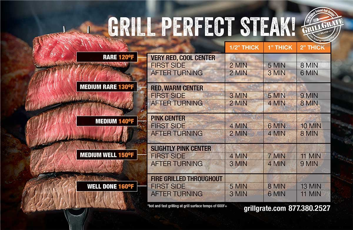GrillGrate's Steak Grilling Guide Magnet