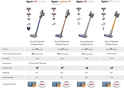 Dyson V8 - Aspiradora sin cable, animal pro: Amazon.es: Hogar