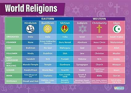 Amazon com world religions classroom posters for religious