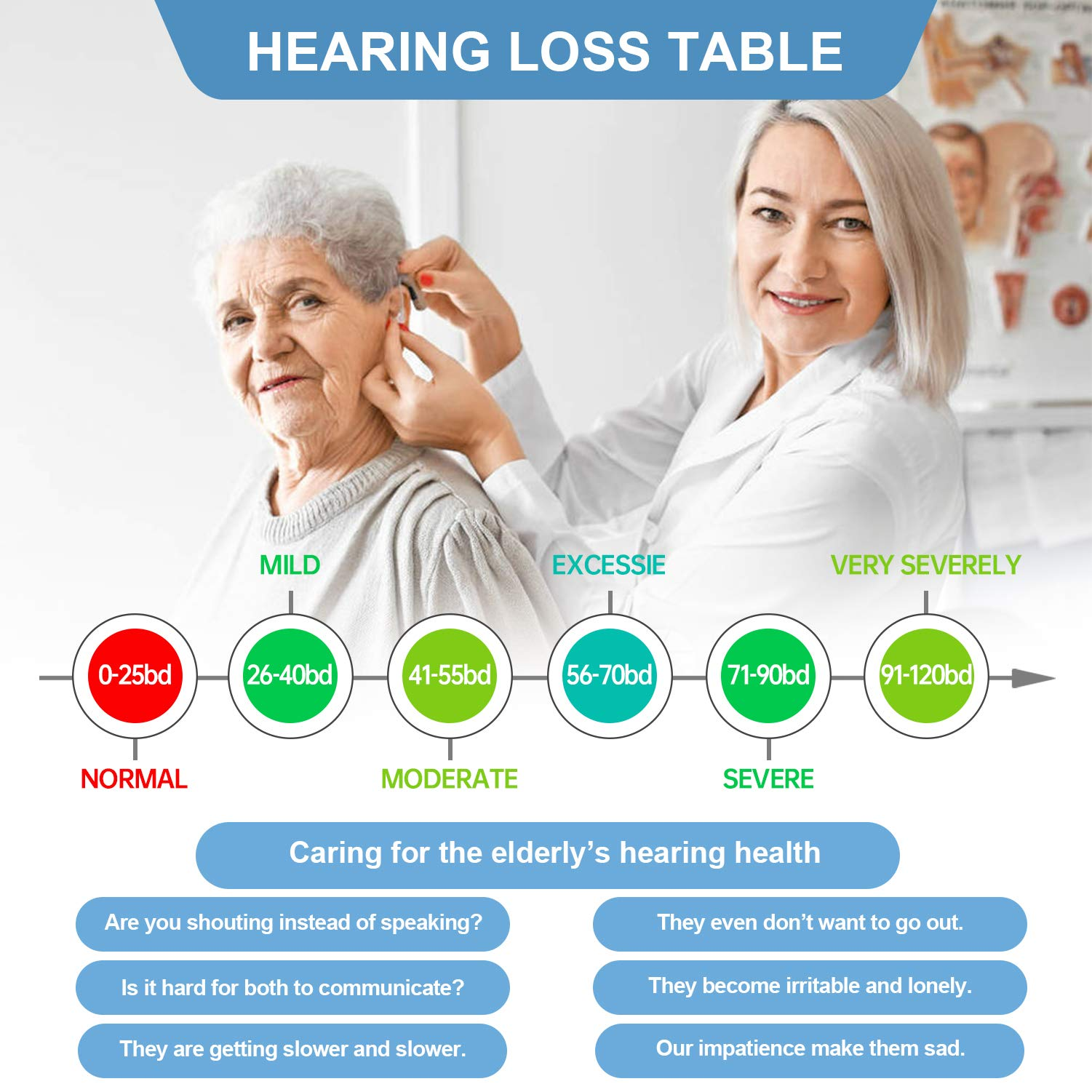 Hearing Amplifier for Seniors Adults Noise-Cancelling