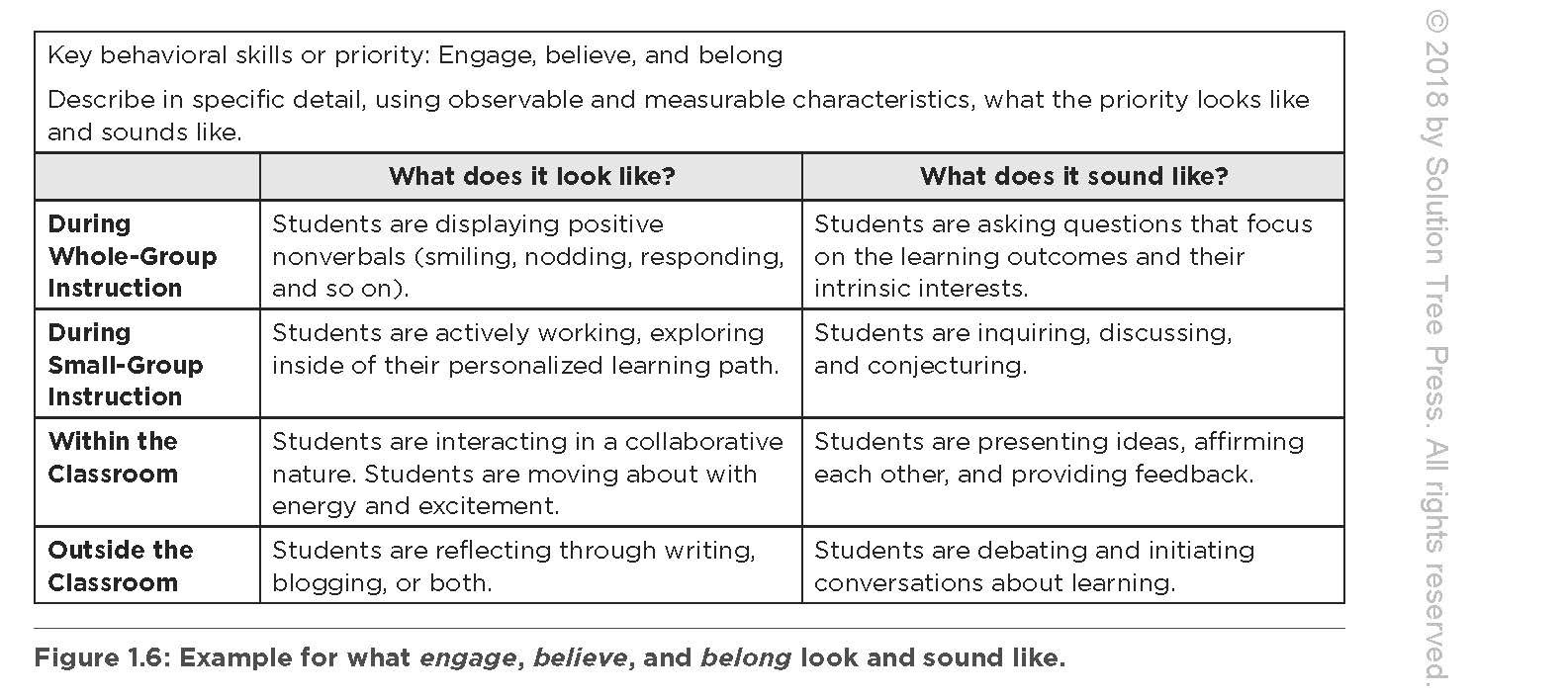 Behavior: The Forgotten Curriculum -- An RTI Approach for Nurturing  Essential Life Skills (Transform Your Differentiated Instruction,  Assessment, ...