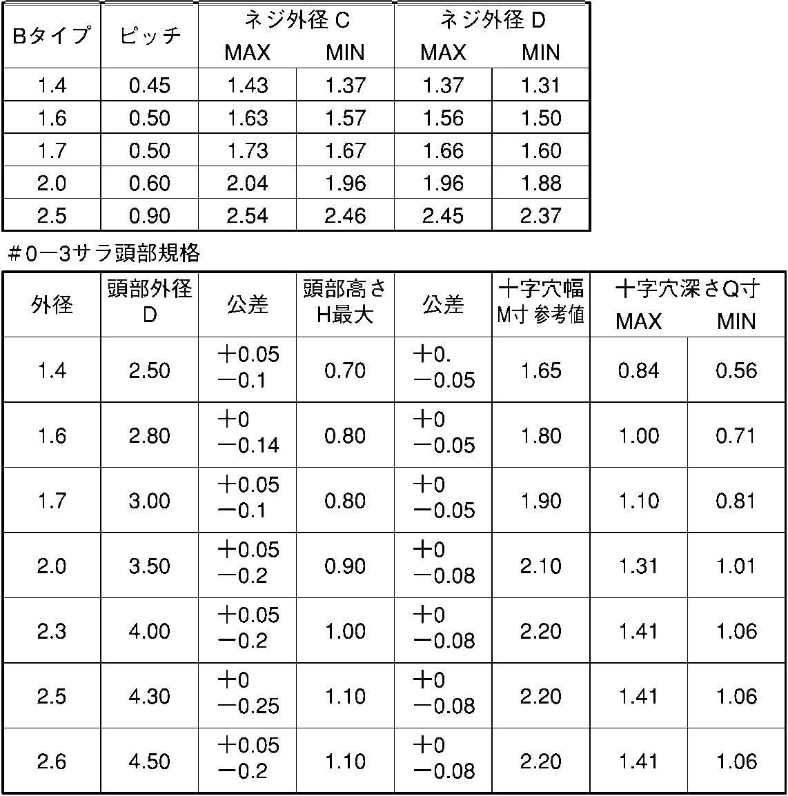 0番3種(+)Bタイプ 皿 表面処理(三価ブラック(黒)) 規格(1.7X3.5) 入数(10000)