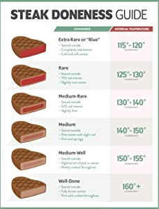 Iconic Arts - Steak Degrees of Doneness Temperature Chart Food Safety 24x36 Laminated Poster