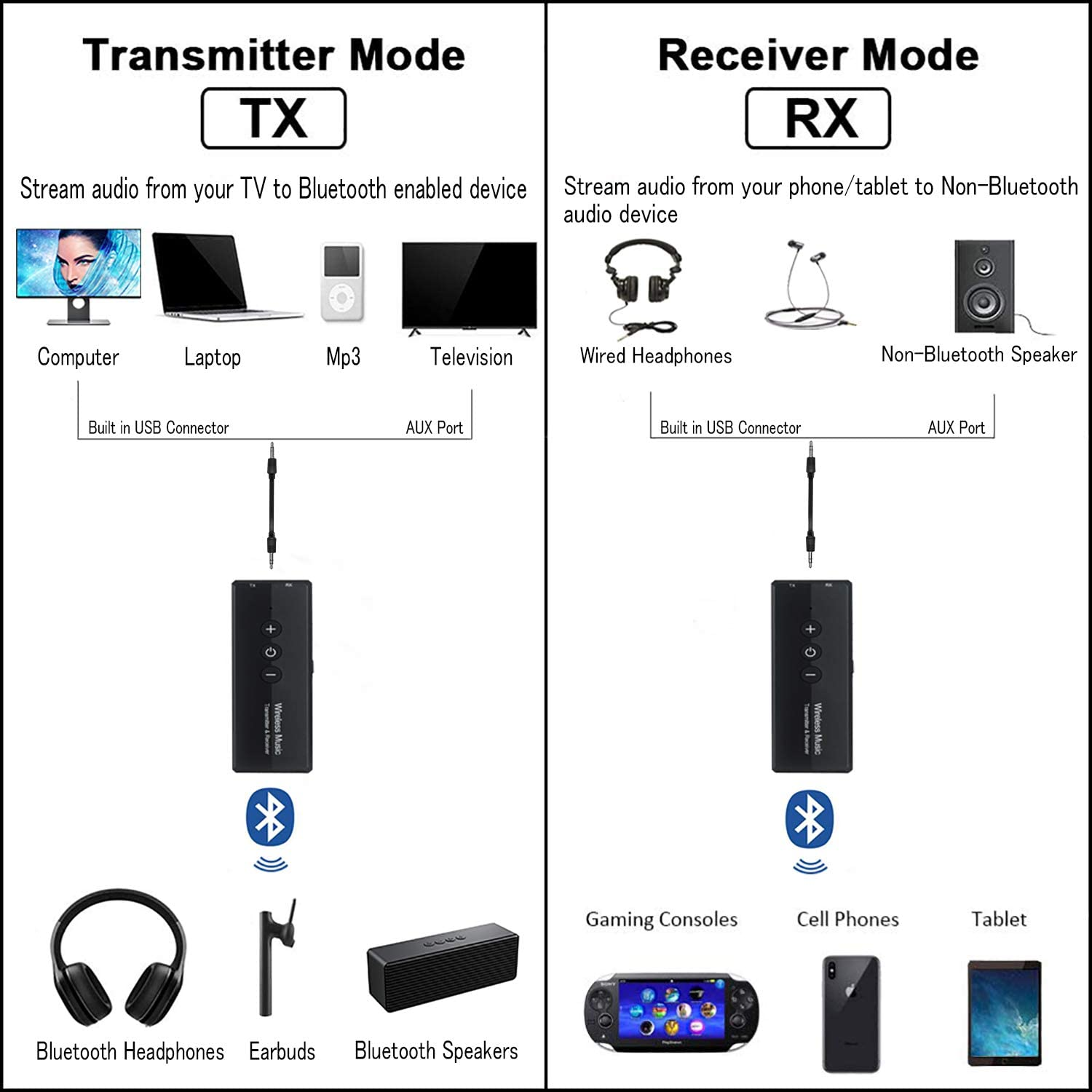 iSbeller Wireless 3.5mm Audio Adapter for TV PC Headphones Home Sound System Car//CD-Like Voice Enjoyment Bluetooth 5.0 Transmitter Receiver 3-in-1