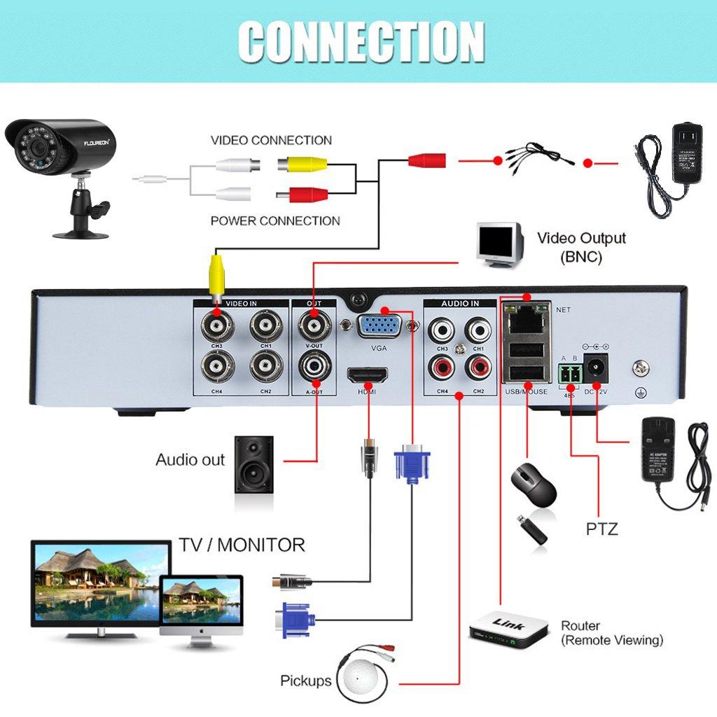 amazon com floureon 4ch onvif 960h cctv dvr security system 4 rh amazon com