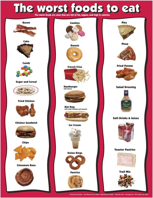 Fitnus Chart Series Worst Foods to Eat 17