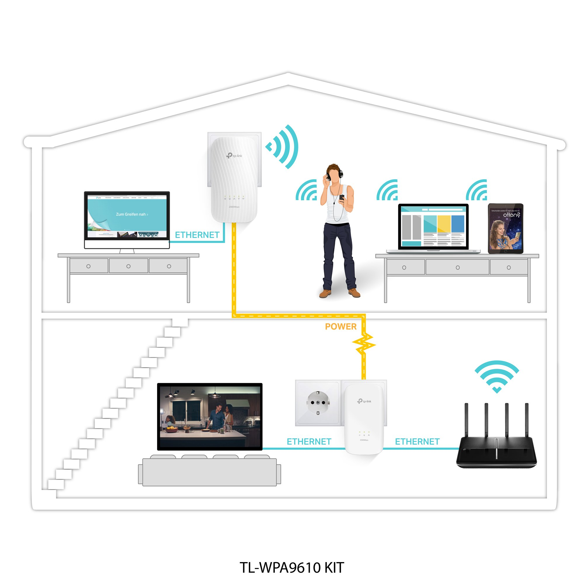 TP-Link AV2000 / AC1200 Gigabit Powerline AC Wi-Fi Kit | HomePlug AV2  Technology | Plug, Pair, and Play (TL-WPA9610 KIT)