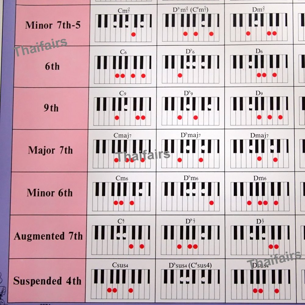 Amazon keyboard piano more than 150 chords chart poster music amazon keyboard piano more than 150 chords chart poster music scale chord educational musical instruments hexwebz Choice Image