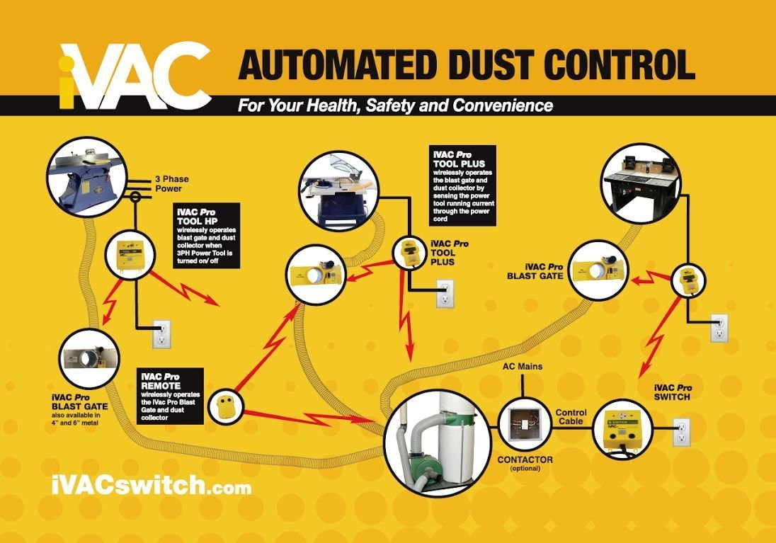 iVAC PRO 115-Volt Remote Control for Dust Collectors by iVAC