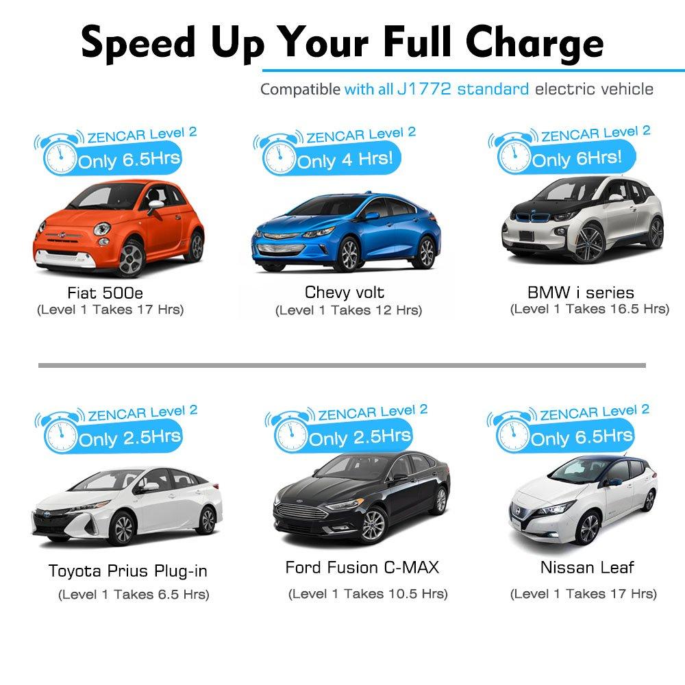 Zencar Level 2 EV Charger(240V, 16A, 25ft), Portable EVSE Home Electric Vehicle Charging Station Compatible with Chevy Volt, Nissan Leaf, Fiat, Ford Fusion(NEMA 6-50 Plug) by Zencar (Image #5)