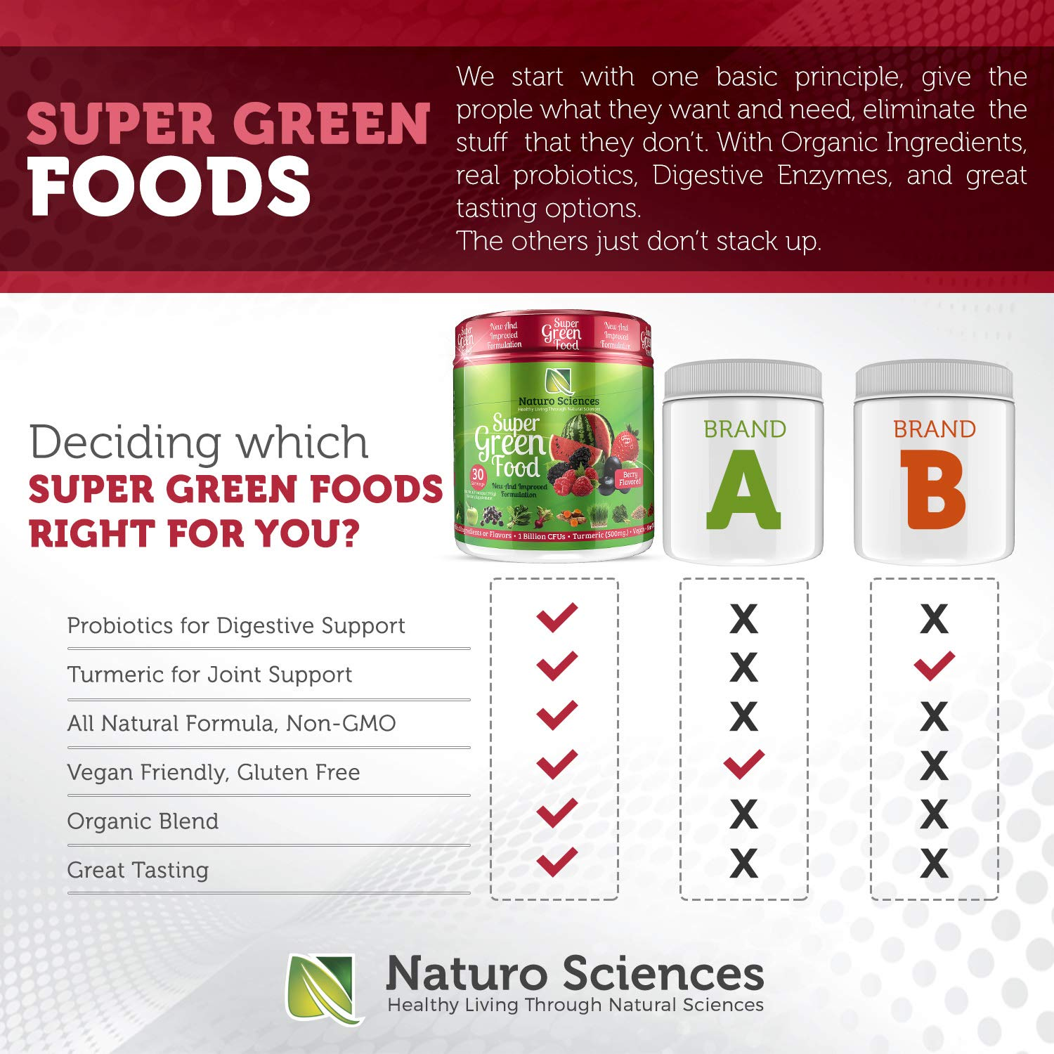 100 Natural Greens Powder Over 10 Hard To Get Superfoods