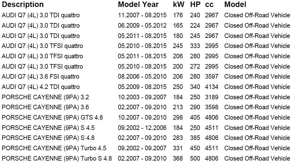 ASURE 2Pcs Front BKQ7 Rear Brake Pad Wear Sensor for Porsche Cayenne Audi Q7 Touareg 7LA 7L6 7L7 7l0907637