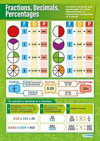 Fractions Decimals Percentages Maths Educational Wall Chart