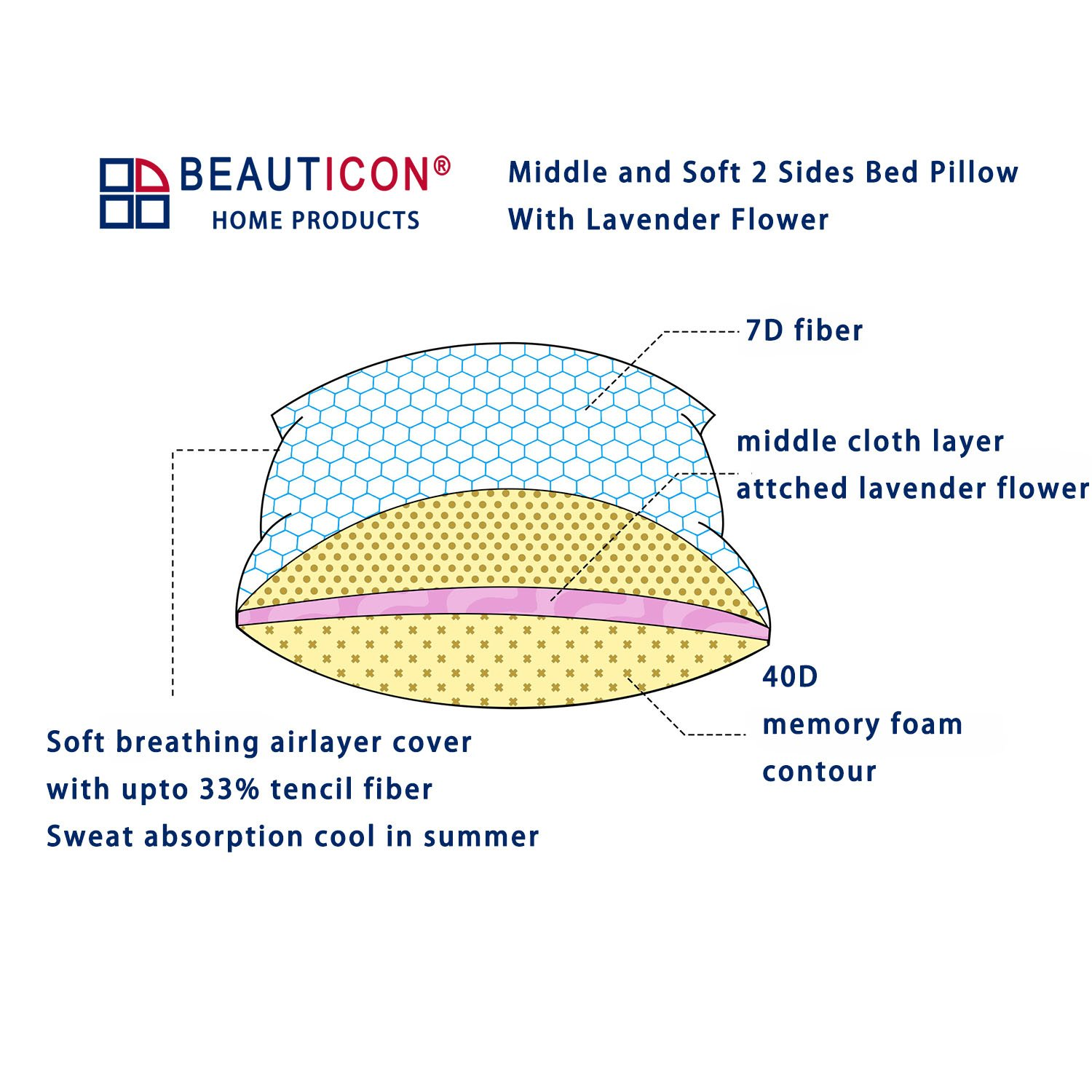 Medium Firm and Soft 2 Sides Bed Pillow Sleep With Lavender Flower Addin for Sleepless Neck Pain and Insomnia Relief Memory Foam And Fiber Filled Airlayer Cover Removable and Machi (Standard 17x25in) BEAUTICON