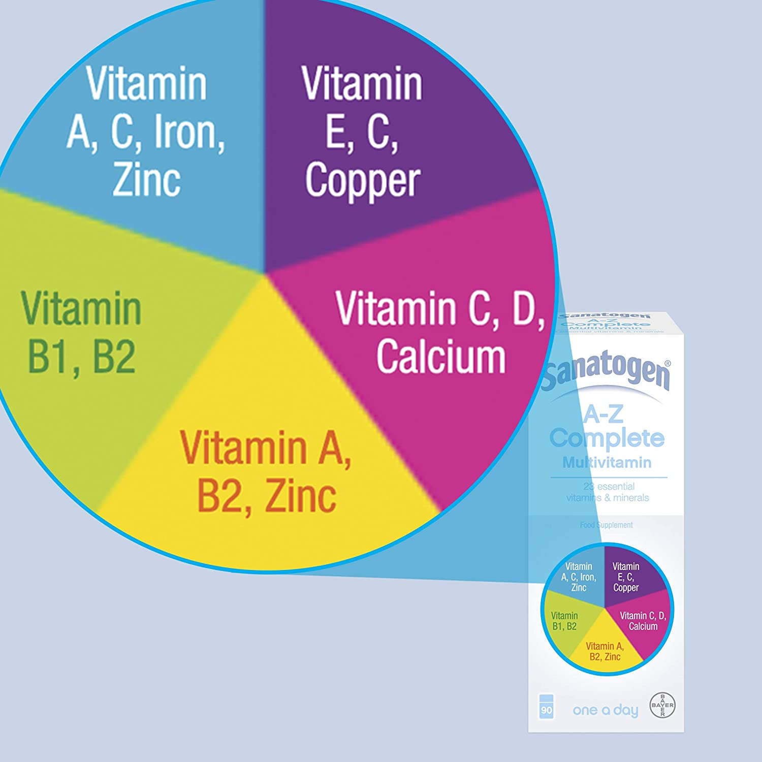 Amazon sanatogen a z complete 23 essential vitamins and amazon sanatogen a z complete 23 essential vitamins and minerals 90 tablets health personal care ccuart Image collections