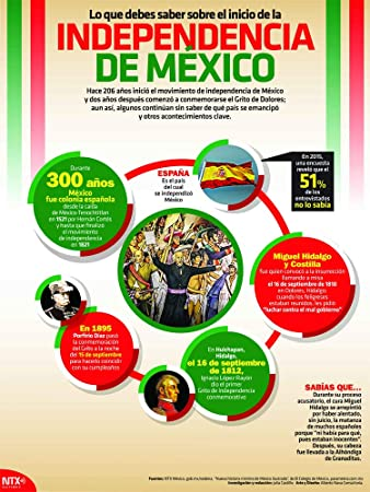 Amazon.com : Independencia de México Infographic Poster ...