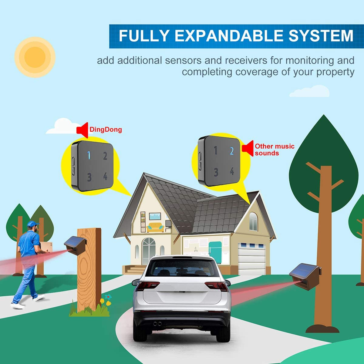 Extra Wireless Plug-in Receiver for HTZSAFE Solar Alarms 4 Adjustable Volume Levels Up to 4 Zones and Each Zone has 35 Optional Melodies