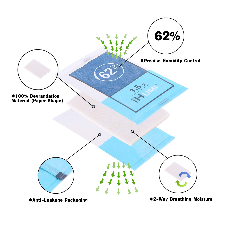 iHumi 62 Percent RH 2-Way Humidity Control Packs for Herbal Flower Minimum 1.5 Gram Bulk 40 Pack