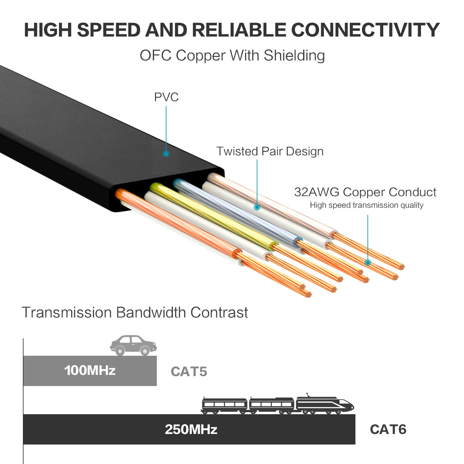 Cat 6 Ethernet Cable 50 ft Patch Panel Flat High Speed Internet LAN Computer Network with Snagless RJ45 Connectors Patch Cable Cord for Xbox Modem Printer Router