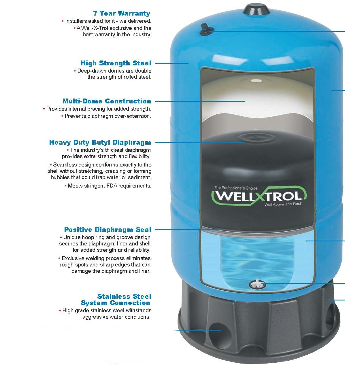 Amtrol WX-203 X-Trol Stand Well Water Tank, Color on