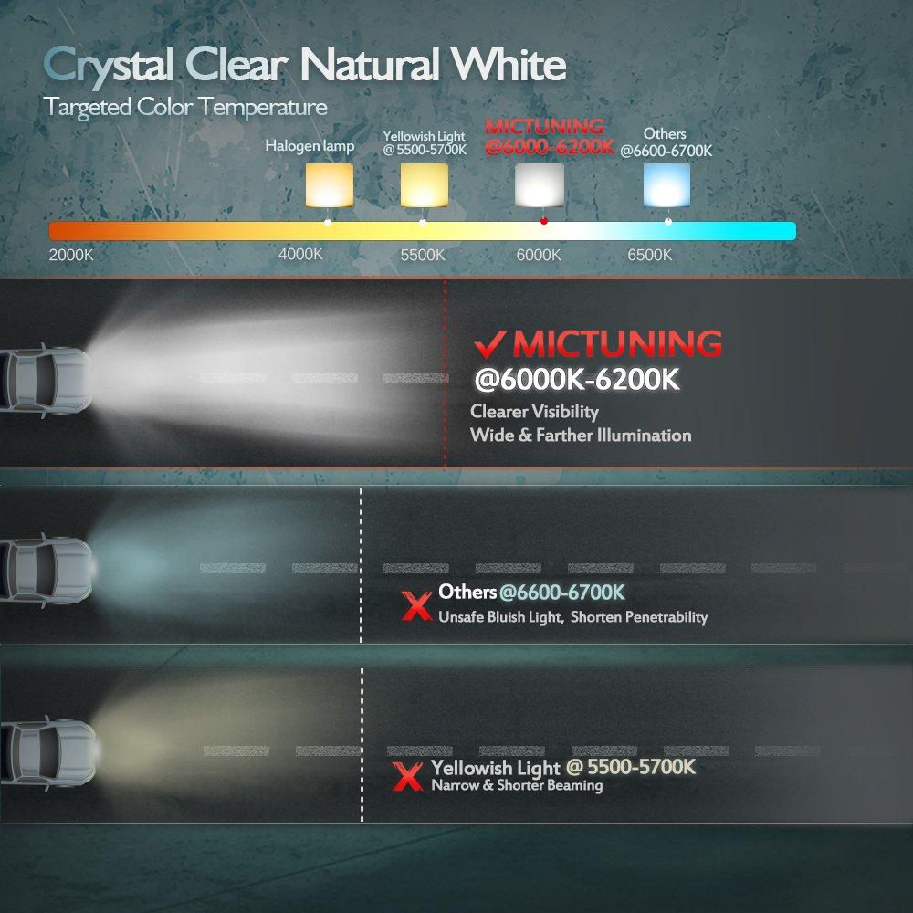 Mictuning 135 Inch 72w Combo Led Light Bar 5000 Lumen Wiring Harness Diagram Amazoncom 6000 6200k Crystal White Waterproof For Off Road Jeep Atv Utv Suv Truck Boat