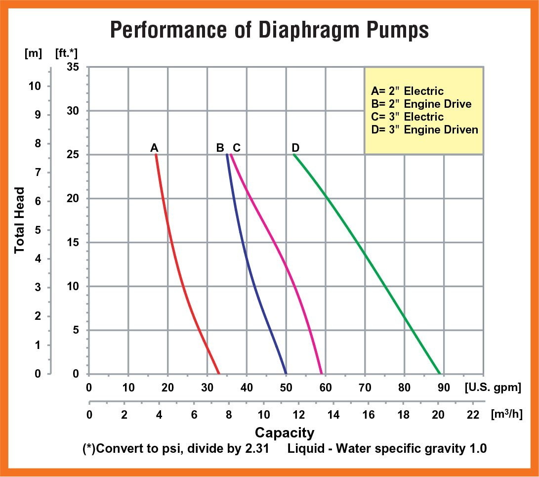 1.5hp Electric Motor AMT 335E-96 3 Diaphragm Pump 90gpm Santoprene Diaphragm