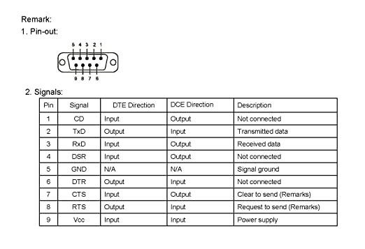 Adaptador de Bluetooth en serie RS232 RS-232 Generic externo de antena dipolo 100 m: Amazon.es: Electrónica