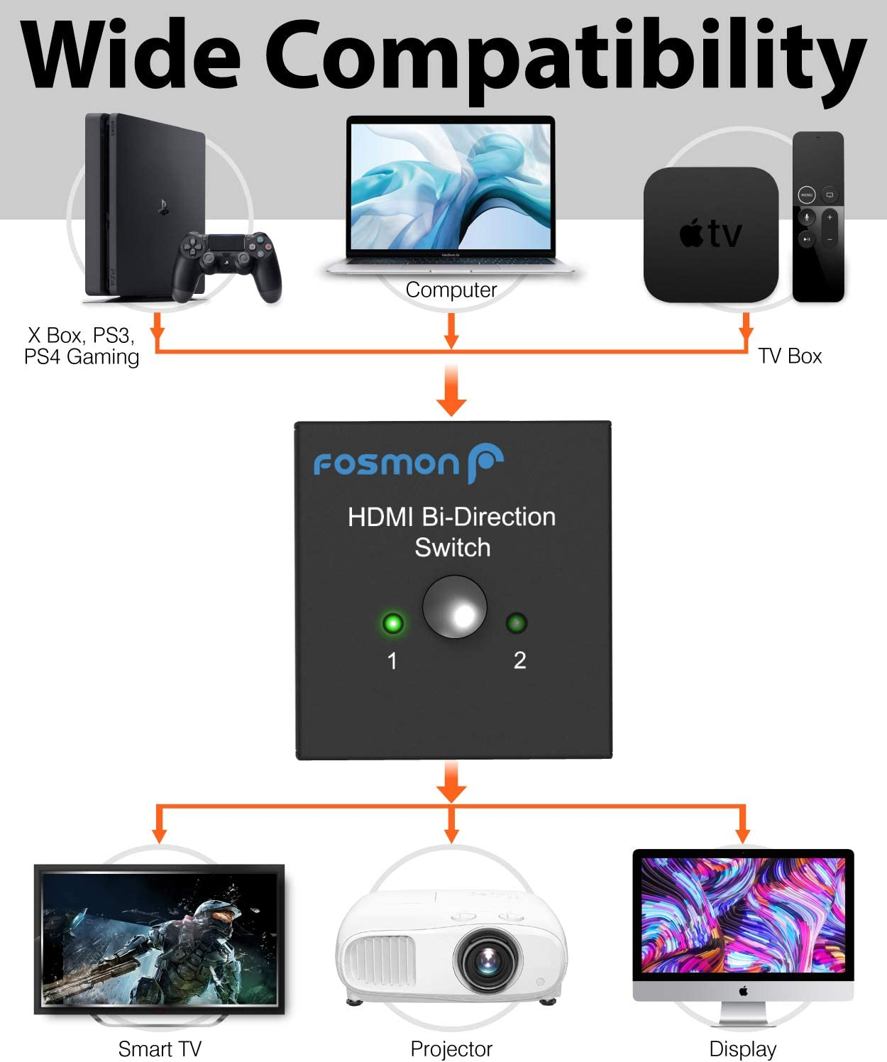 Fosmon 4 K HDMI Switch 2 Port Bi-Directional Switcher Splitter [HDMI 2.0 Standard, Ultra HD 4Kx2K@60Hz 3D]: Amazon.es: Electrónica