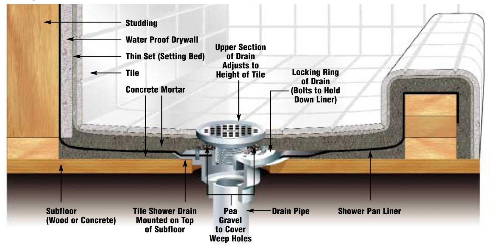 Pofuzen Linear Shower Drain Base (flange) with Rubber Gasket. Linear drain kit, ABS Base, PVC Flange - Ideal for Tile Insert Floor Drains - Compatible with 36 inch and 48 inch Linear Drains by Pofuzen (Image #7)