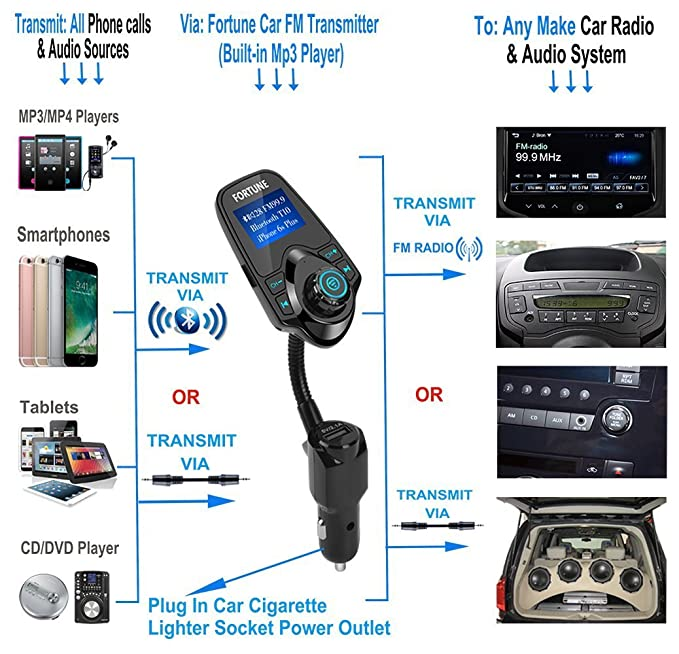 8 In 1 T10 Wireless In-Car Bluetooth FM Transmitter for Car With 1 44 Inch  Display USB Charger MP3 Player Transmits TF Card Aux In iPhone Samsung