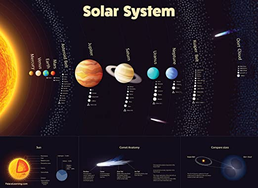 Amazon.com: Solar System Poster - LAMINATED - Durable Wall Chart of Space and Planets for Kids (18 x 24): Industrial & Scientific