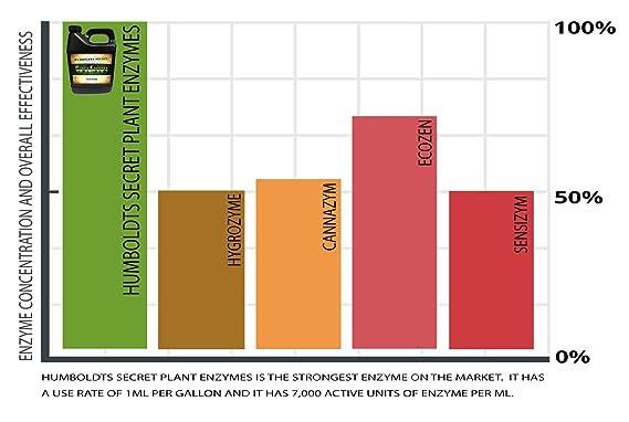Mejor Plant y Raíz enzimas - Humboldts Secreto enzimas - 7.000 ...