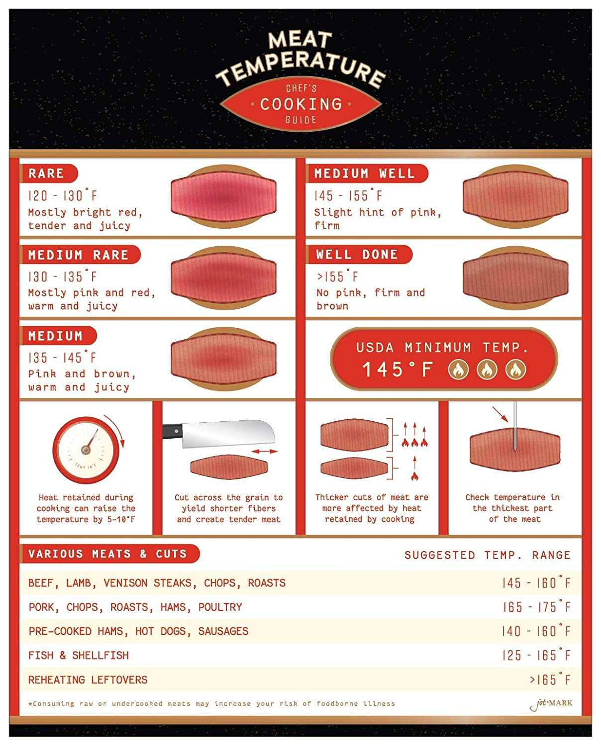 Meat Temperature Magnet Chart