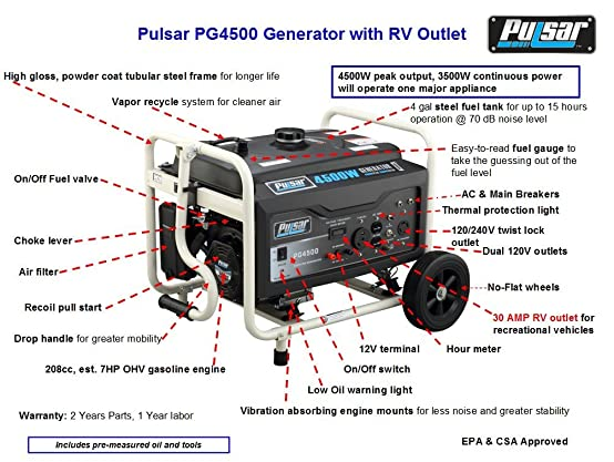 71FZg9YABzL._SX554_ amazon com pulsar pg3250 3250w peak 2500w rated portable gas Homelite Generator Wiring Diagram at readyjetset.co