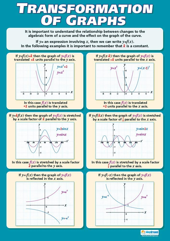 """Transformation of Graphs 