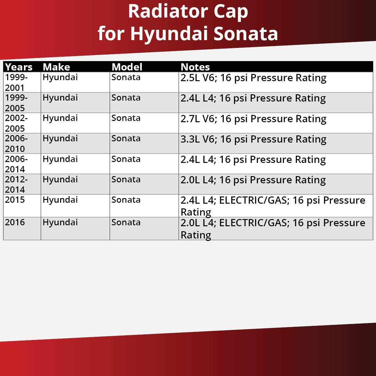 Antifreeze Coolant Pump Gates Radiator Cap for 1999-2016 Hyundai ...