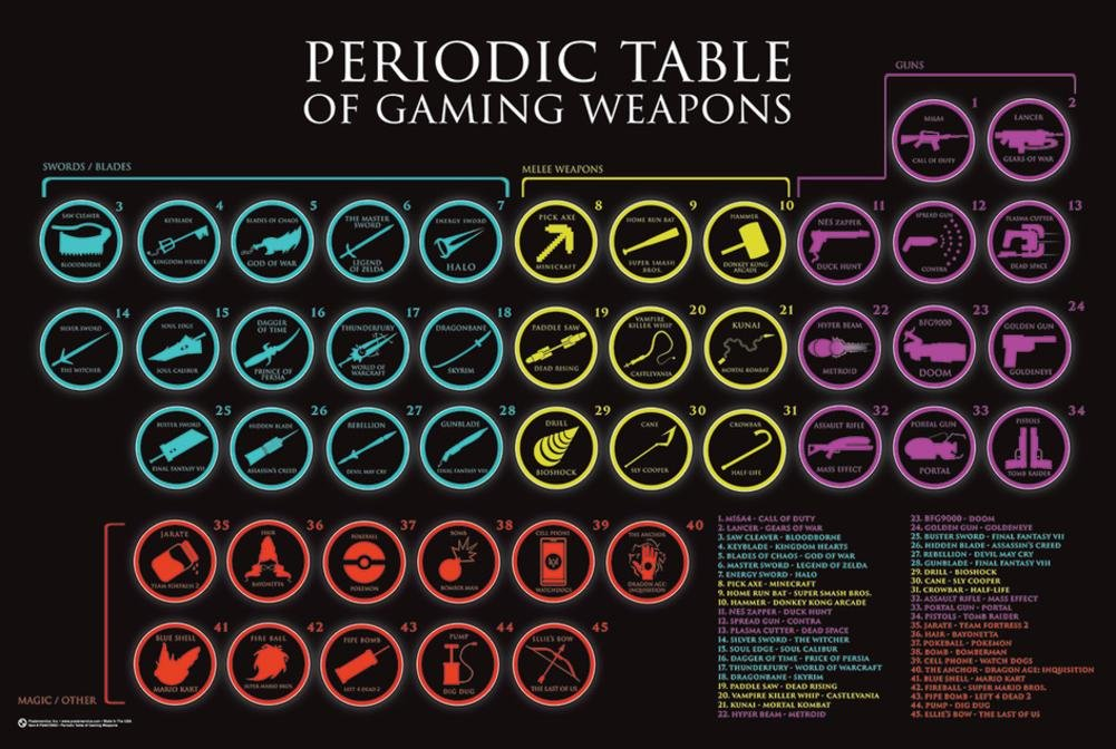Amazon periodic table of gaming weapons poster 36 x 24in amazon periodic table of gaming weapons poster 36 x 24in posters prints urtaz Choice Image