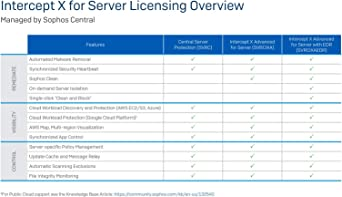 1000-1999 Users Sophos - 24 Month CSEK2GSAA per User Price Government Licensing Only for Latam /& Caribbean - Central Mobile Security Intended for International Use