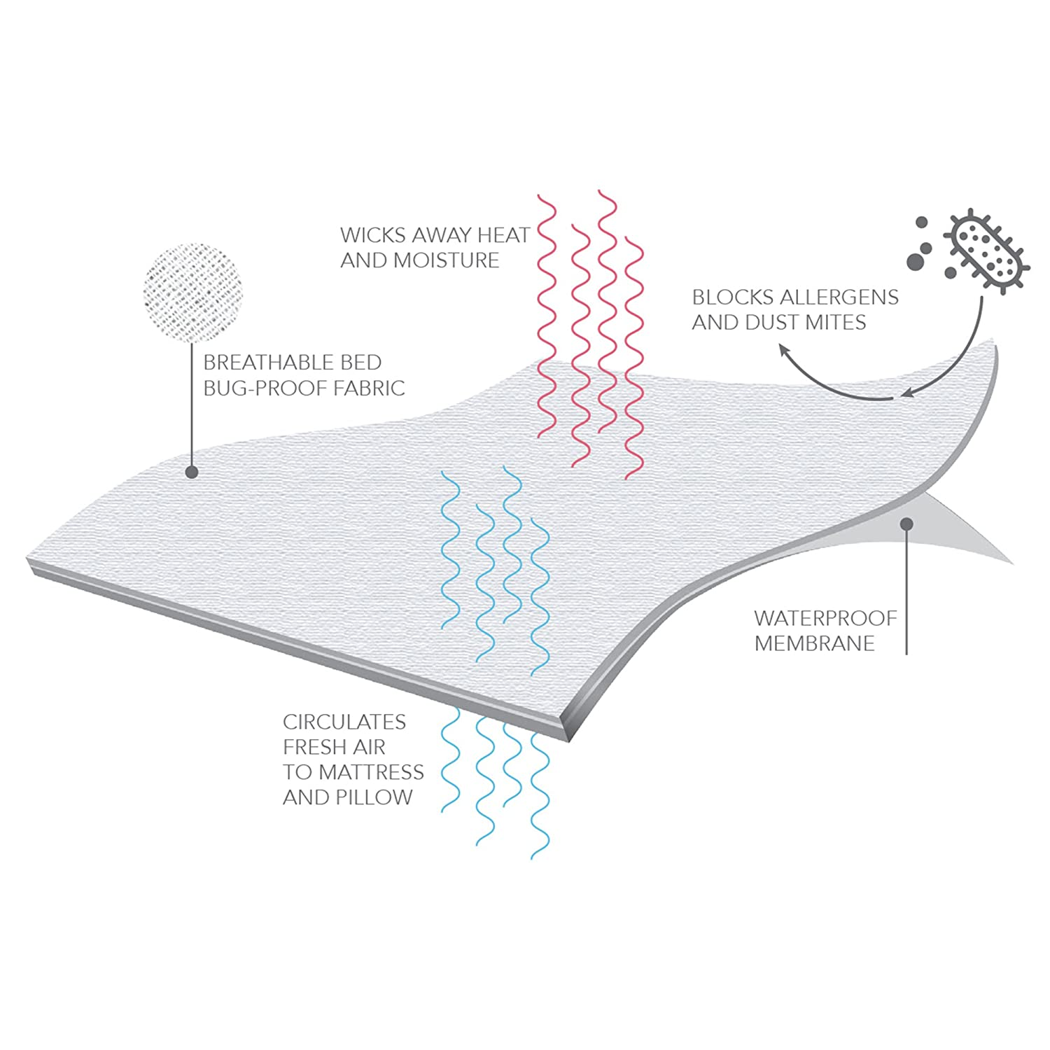 Full White QP0109 Fashion Bed Group Sleep Calm 9-Inch Mattress Encasement with Stain and Bed Bug Defense